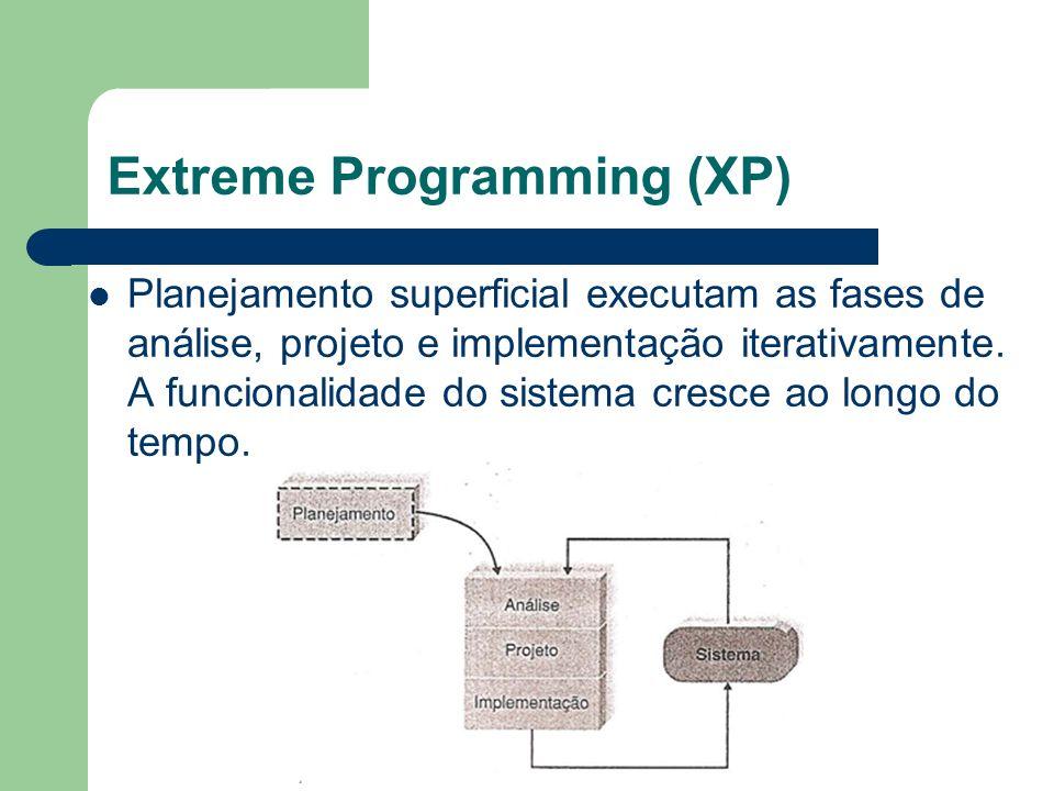 Extreme Programming (XP) Planejamento superficial executam as fases de análise, projeto e implementação iterativamente. A funcionalidade do sistema cr