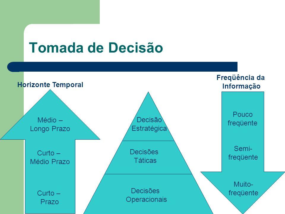 Tomada de Decisão Médio – Longo Prazo Curto – Médio Prazo Curto – Prazo Pouco freqüente Semi- freqüente Muito- freqüente Decisão Estratégica Decisões