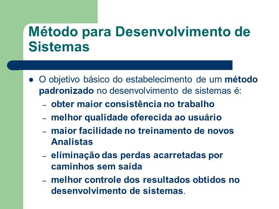 Método para Desenvolvimento de Sistemas O objetivo básico do estabelecimento de um método padronizado no desenvolvimento de sistemas é: – obter maior