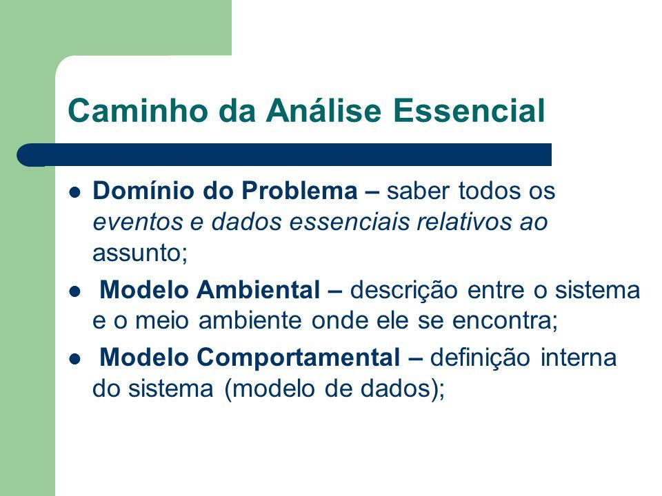 Caminho da Análise Essencial Domínio do Problema – saber todos os eventos e dados essenciais relativos ao assunto; Modelo Ambiental – descrição entre