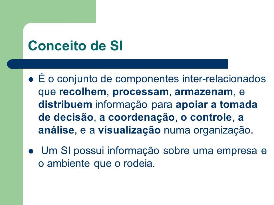 Conceito de SI É o conjunto de componentes inter-relacionados que recolhem, processam, armazenam, e distribuem informação para apoiar a tomada de deci