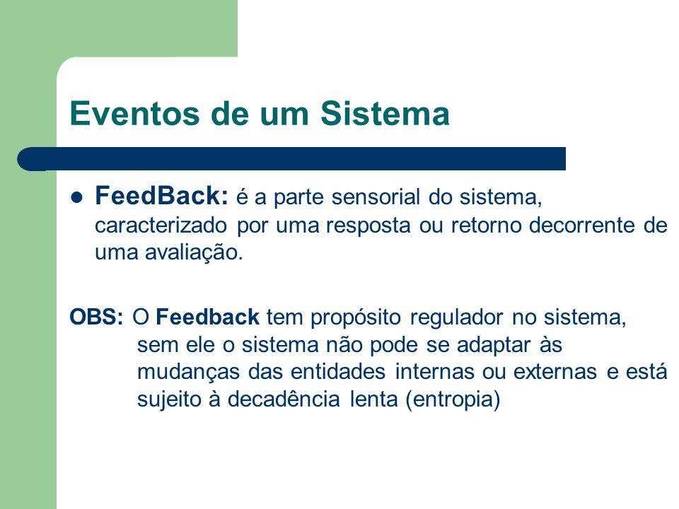 Eventos de um Sistema FeedBack: é a parte sensorial do sistema, caracterizado por uma resposta ou retorno decorrente de uma avaliação. OBS: O Feedback