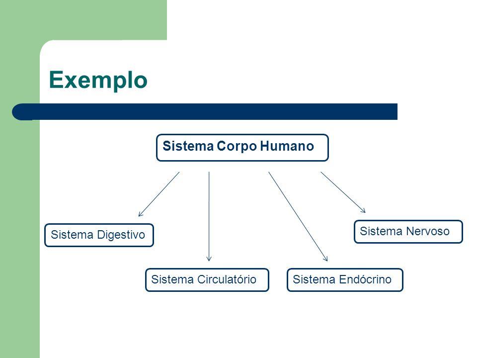 Exemplo Sistema Digestivo Sistema CirculatórioSistema Endócrino Sistema Nervoso Sistema Corpo Humano