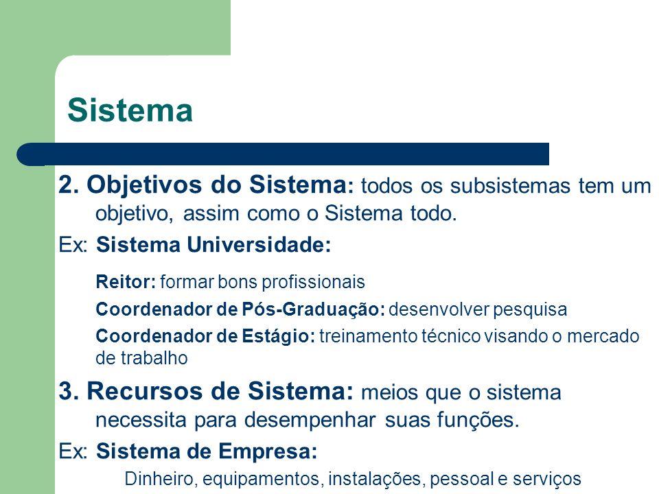 Sistema 4.Componentes do Sistema: elementos responsáveis pelo funcionamento do Sistema.