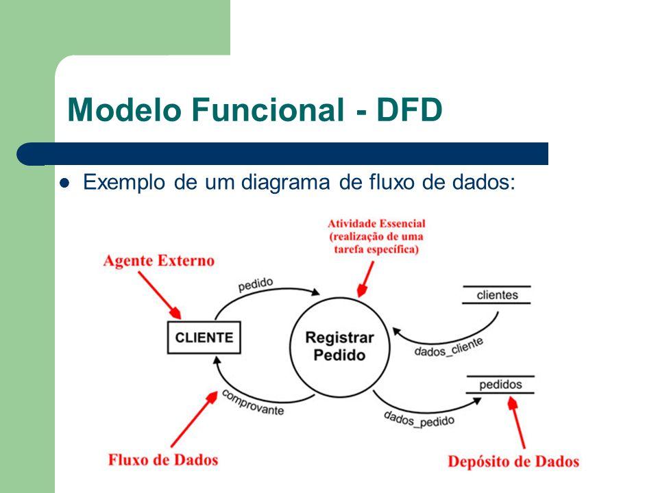 Modelo Funcional - DFD Exemplo de um diagrama de fluxo de dados: