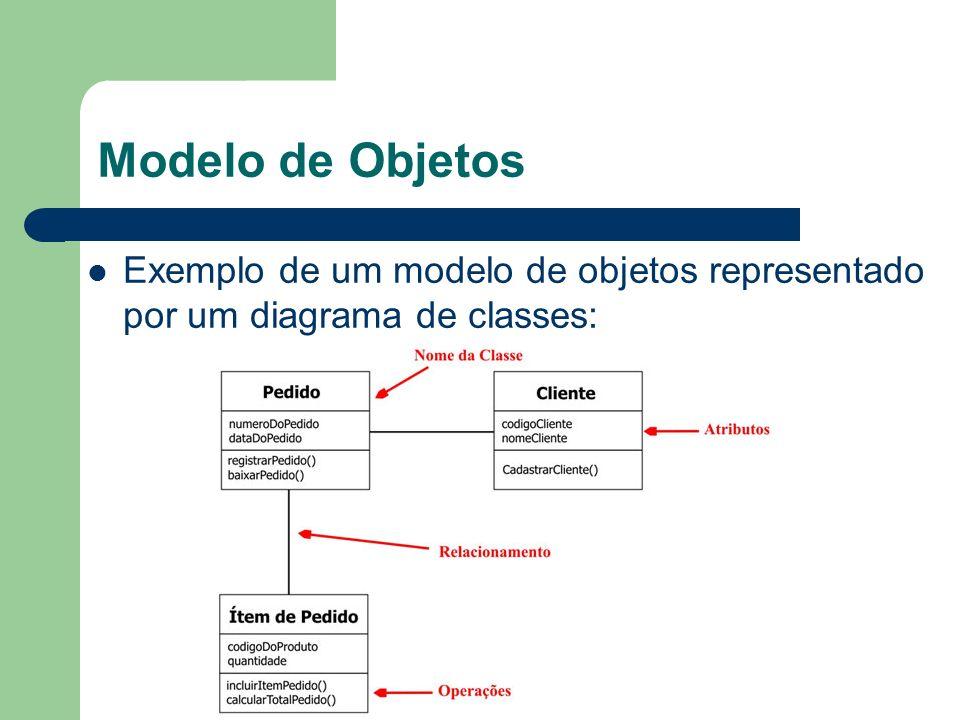 Modelo de Objetos Exemplo de um modelo de objetos representado por um diagrama de classes: