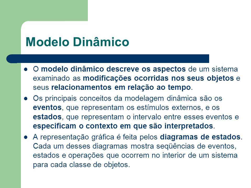 Modelo Dinâmico O modelo dinâmico descreve os aspectos de um sistema examinado as modificações ocorridas nos seus objetos e seus relacionamentos em re