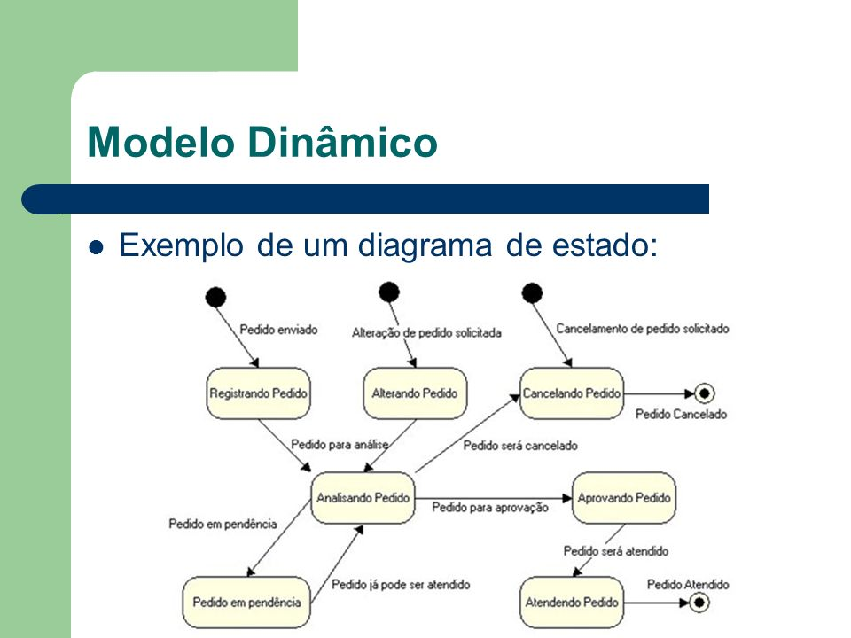 Modelo Dinâmico Exemplo de um diagrama de estado:
