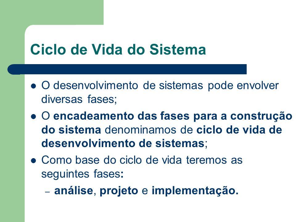 Ciclo de Vida do Sistema O desenvolvimento de sistemas pode envolver diversas fases; O encadeamento das fases para a construção do sistema denominamos