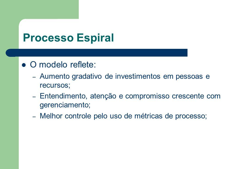 Processo Espiral O modelo reflete: – Aumento gradativo de investimentos em pessoas e recursos; – Entendimento, atenção e compromisso crescente com ger