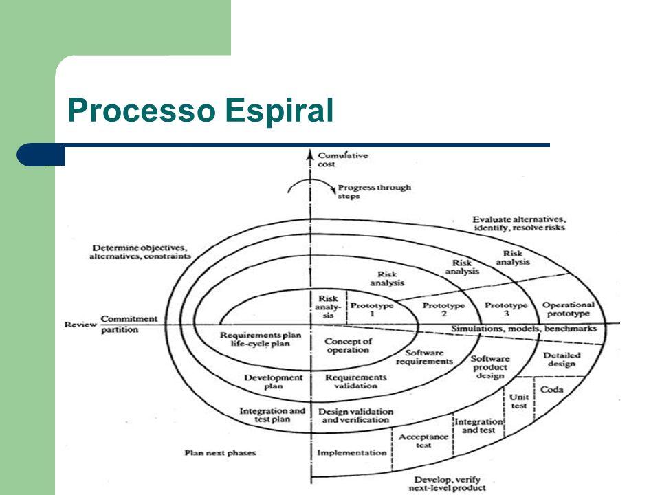Processo Espiral