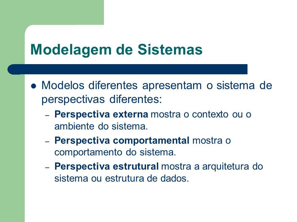 Modelagem de Sistemas Modelos diferentes apresentam o sistema de perspectivas diferentes: – Perspectiva externa mostra o contexto ou o ambiente do sis