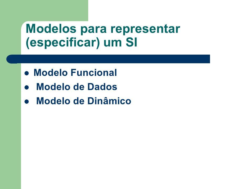 Modelos para representar (especificar) um SI Modelo Funcional Modelo de Dados Modelo de Dinâmico