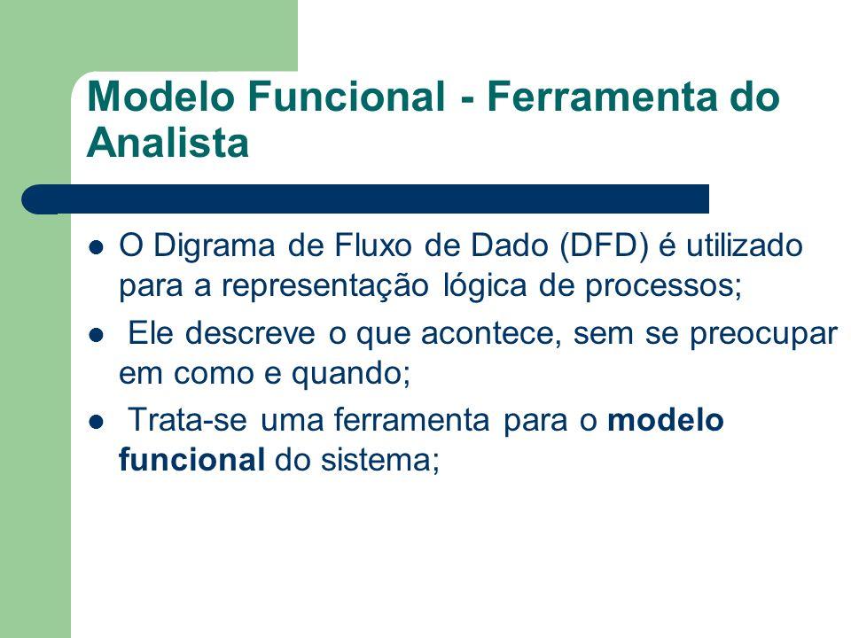 Modelo Funcional - DFD Representação gráfica de fácil entendimento, pode ser utilizada com o pessoal técnico e não técnico; O DFD permite que se organize informações colhidas em entrevistas a cerca do sistema; Possibilita a visão global do sistema e seu desmembramento em níveis mais detalhados.