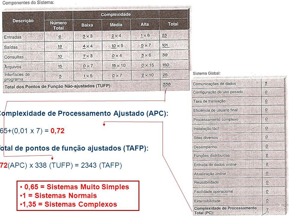 Complexidade de Processamento Ajustado (APC): 0,65+(0,01 x 7) = 0,72 Total de pontos de função ajustados (TAFP): 0,72(APC) x 338 (TUFP) = 2343 (TAFP) 0,65 = Sistemas Muito Simples 1 = Sistemas Normais 1,35 = Sistemas Complexos