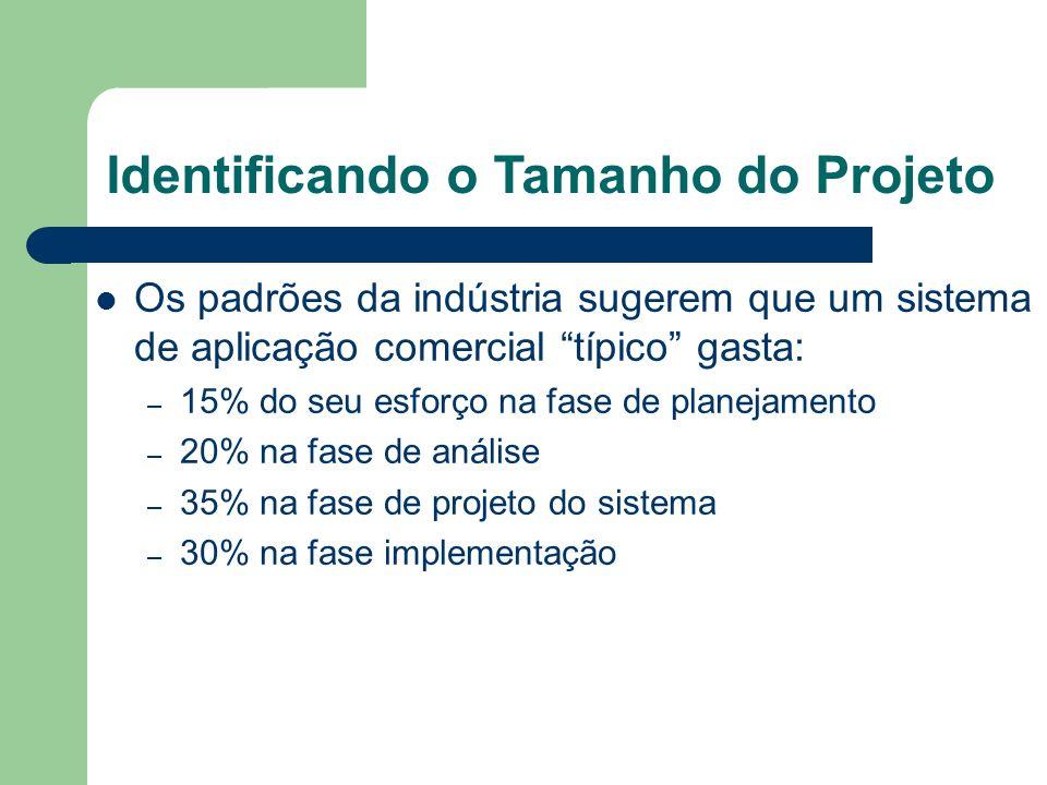 Identificando o Tamanho do Projeto Os padrões da indústria sugerem que um sistema de aplicação comercial típico gasta: – 15% do seu esforço na fase de planejamento – 20% na fase de análise – 35% na fase de projeto do sistema – 30% na fase implementação