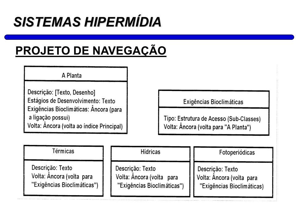 22 SISTEMAS HIPERMÍDIA DESIGN ABSTRADO DA INTERFACE