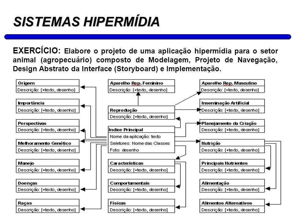 25 SISTEMAS HIPERMÍDIA EXERCÍCIO: Elabore o projeto de uma aplicação hipermídia para o setor animal (agropecuário) composto de Modelagem, Projeto de N