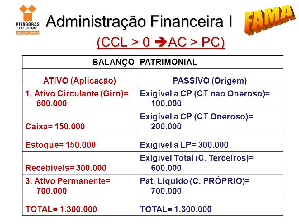 Administração Financeira I (CCL > 0 AC > PC) Administração Financeira I (CCL > 0 AC > PC) BALANÇOPATRIMONIAL ATIVO (Aplicação)PASSIVO (Origem) 1. Ativ