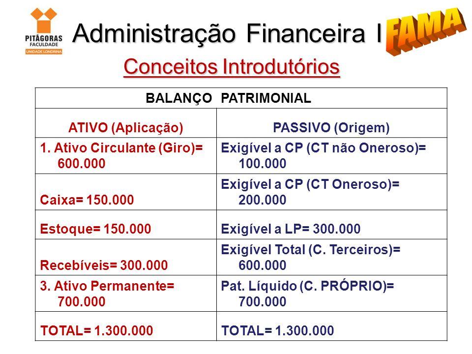 Administração Financeira I Conceitos Introdutórios Administração Financeira I Conceitos Introdutórios DRE Receita Bruta Impostos Diretos (-) Receita Líquida (=) CMV (-) Lucro Bruto (=) Despesas Operacionais (-) Lucro Operacional (LAJIR) (=) Despesa Financeiras (-) Lucro Antes do IR (LAIR) (=) IR/CSl (-) Lucro Líquido (=) Part/Diviendos (-) Lucro Líquido a Transferir (=)