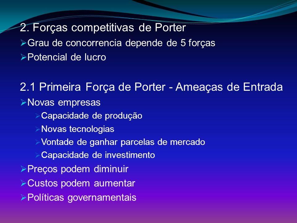 2. Forças competitivas de Porter Grau de concorrencia depende de 5 forças Potencial de lucro 2.1 Primeira Força de Porter - Ameaças de Entrada Novas e