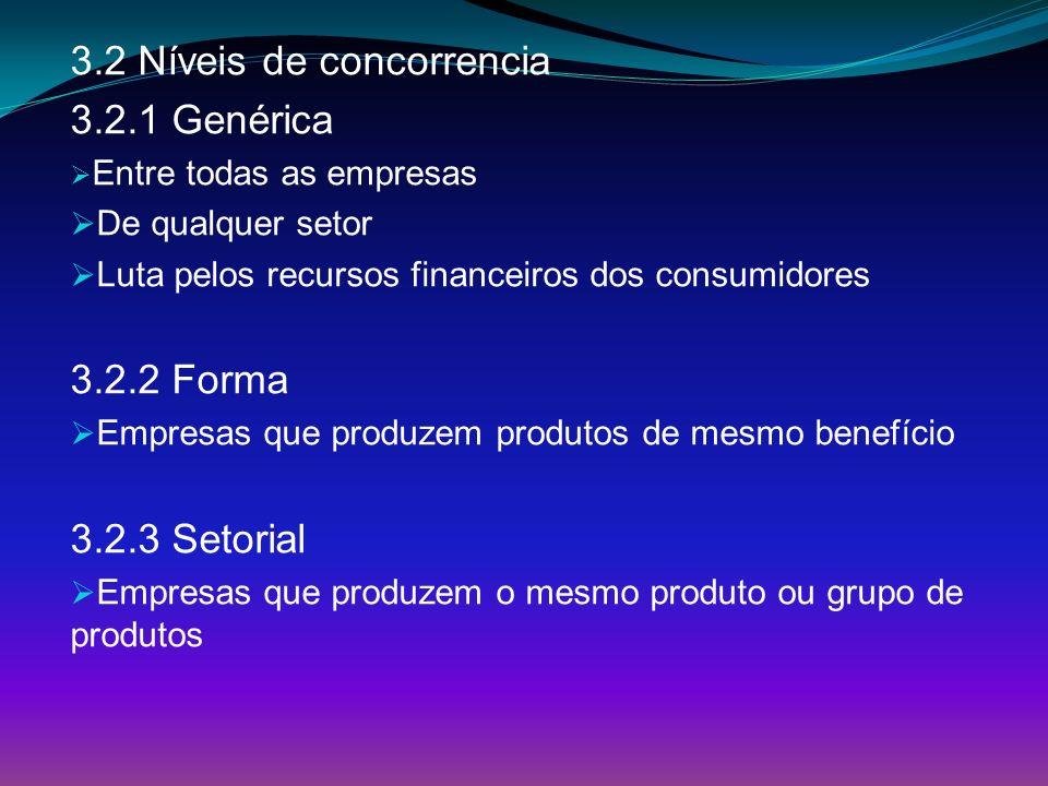 3.2 Níveis de concorrencia 3.2.1 Genérica Entre todas as empresas De qualquer setor Luta pelos recursos financeiros dos consumidores 3.2.2 Forma Empre