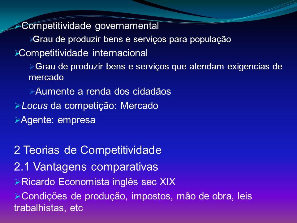 Competitividade governamental Grau de produzir bens e serviços para população Competitividade internacional Grau de produzir bens e serviços que atend