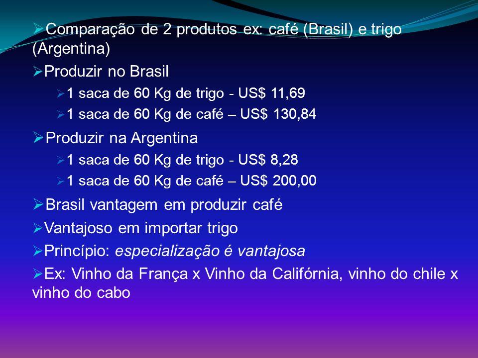 Comparação de 2 produtos ex: café (Brasil) e trigo (Argentina) Produzir no Brasil 1 saca de 60 Kg de trigo - US$ 11,69 1 saca de 60 Kg de café – US$ 1