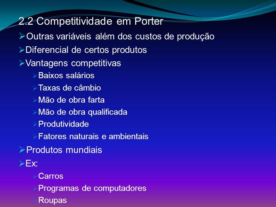 2.2 Competitividade em Porter Outras variáveis além dos custos de produção Diferencial de certos produtos Vantagens competitivas Baixos salários Taxas