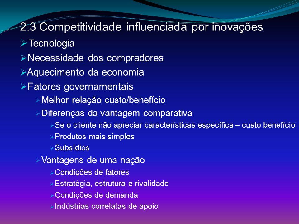 2.3 Competitividade influenciada por inovações Tecnologia Necessidade dos compradores Aquecimento da economia Fatores governamentais Melhor relação cu