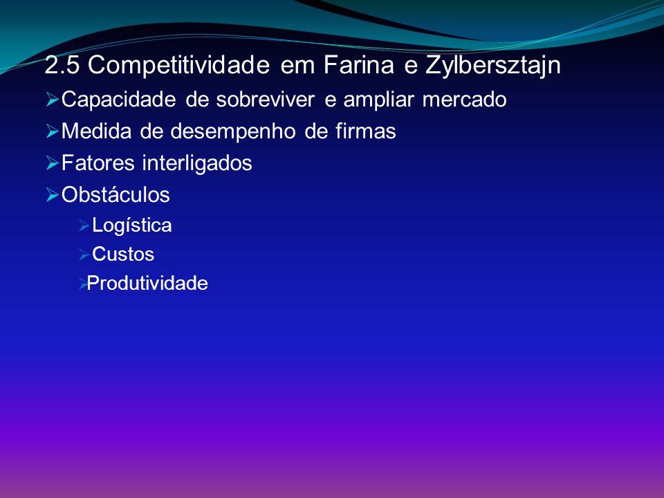 2.5 Competitividade em Farina e Zylbersztajn Capacidade de sobreviver e ampliar mercado Medida de desempenho de firmas Fatores interligados Obstáculos