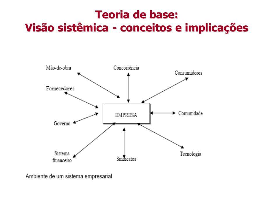Teoria de base: Visão sistêmica - conceitos e implicações