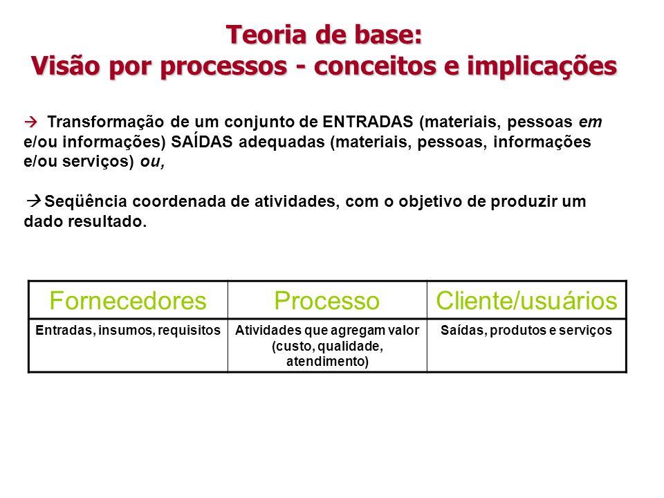 Teoria de base: Visão por processos - conceitos e implicações Transformação de um conjunto de ENTRADAS (materiais, pessoas em e/ou informações) SAÍDAS adequadas (materiais, pessoas, informações e/ou serviços) ou, Seqüência coordenada de atividades, com o objetivo de produzir um dado resultado.