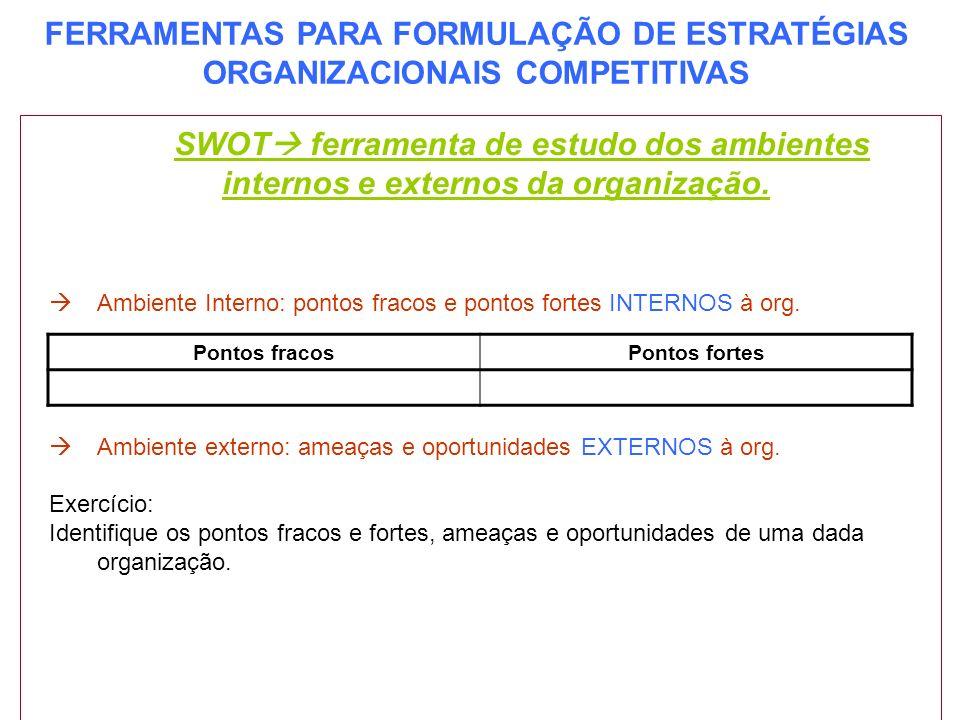 SWOT ferramenta de estudo dos ambientes internos e externos da organização.