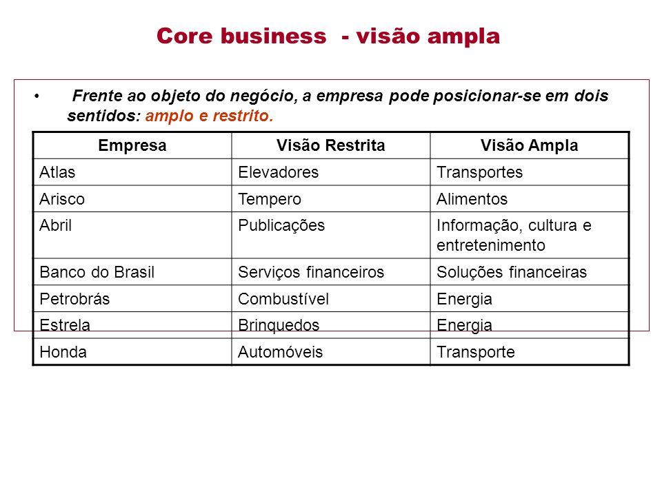 Frente ao objeto do negócio, a empresa pode posicionar-se em dois sentidos: amplo e restrito.