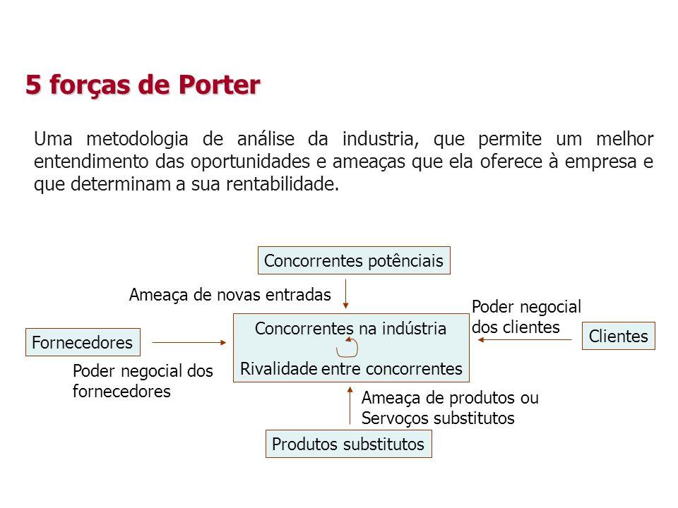 5 forças de Porter Uma metodologia de análise da industria, que permite um melhor entendimento das oportunidades e ameaças que ela oferece à empresa e que determinam a sua rentabilidade.