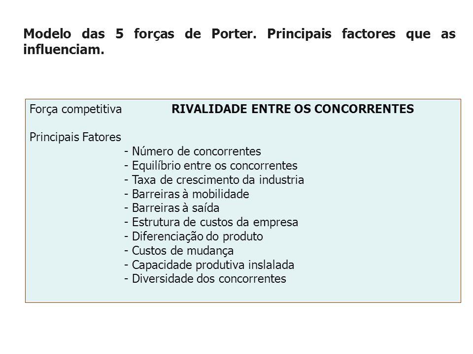 Modelo das 5 forças de Porter.Principais factores que as influenciam.