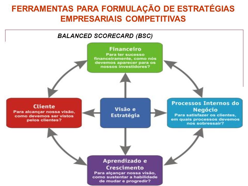 BALANCED SCORECARD (BSC) FERRAMENTAS PARA FORMULAÇÃO DE ESTRATÉGIAS EMPRESARIAIS COMPETITIVAS