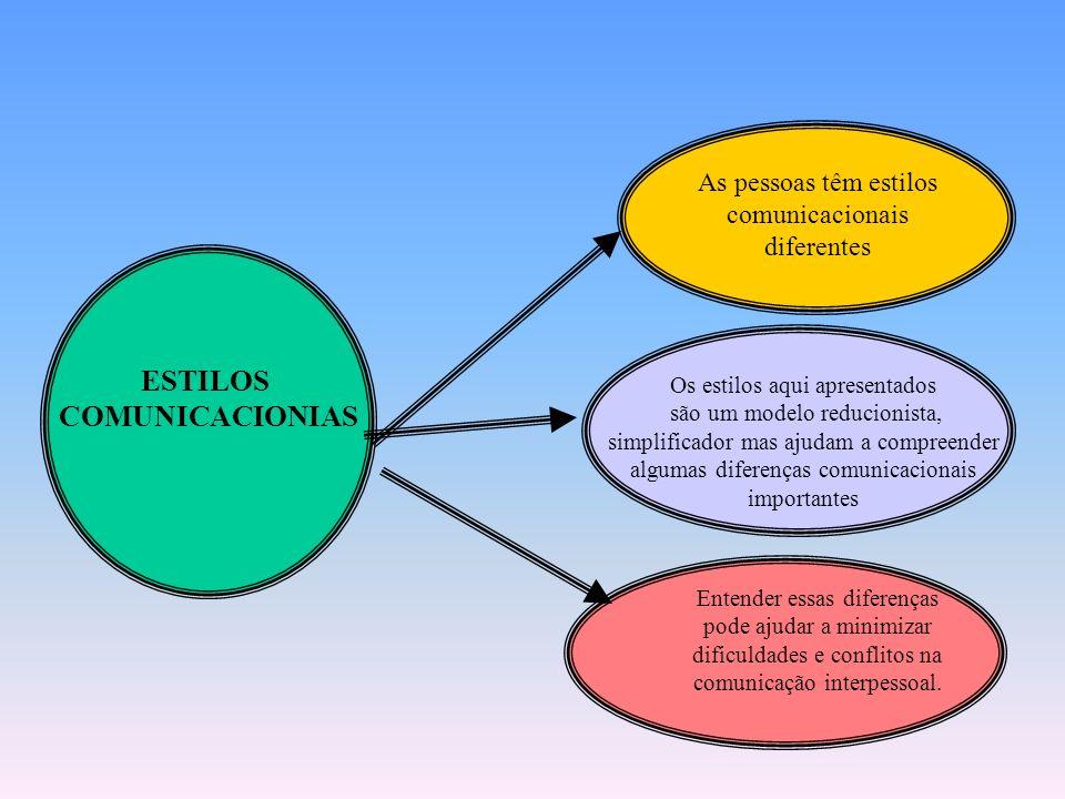 ASPECTOS FUNDAMENTAIS DA COMUNICAÇÃO DO GESTOR Comunicação Individual: – Escrita (Disciplina Comunicação Empresarial) – Verbal Comunicação Organizacio