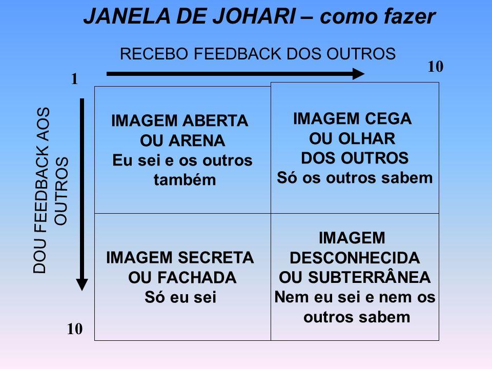 Joseph Luft e Harry Inghan criaram um diagrama conhecido pelo nome de Janela de Johari, onde através de quatro retângulos, dispostos em forma de uma j