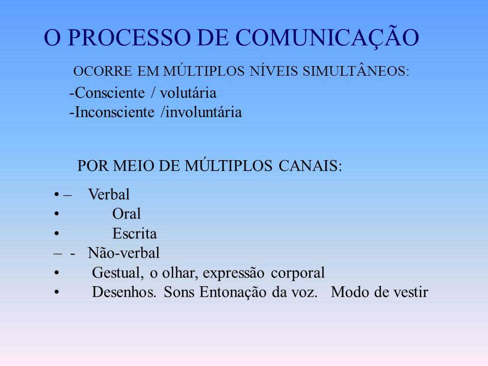 O Esquema de uma Comunicação. O que é a comunicação? A comunicação nada mais é do que entender e se fazer entender, logo a comunicação é composta pelo