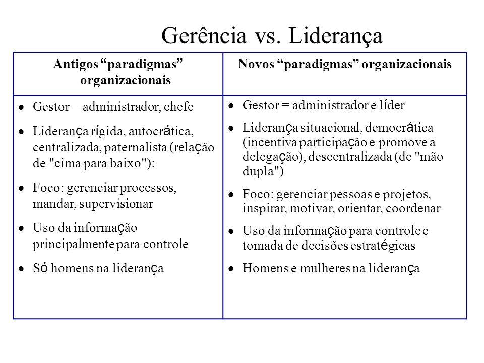 Gerência vs. Liderança Antigos paradigmas organizacionais Novos paradigmas organizacionais Gestor = administrador, chefe Lideran ç a r í gida, autocr