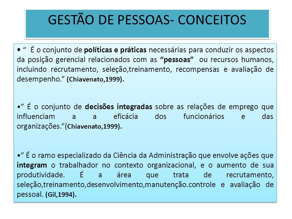 GESTÃO DE PESSOAS- CONCEITOS É o conjunto de políticas e práticas necessárias para conduzir os aspectos da posição gerencial relacionados com as pesso