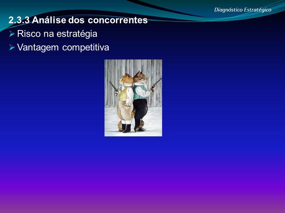 Diagnóstico Estratégico 2.3.3 Análise dos concorrentes Risco na estratégia Vantagem competitiva
