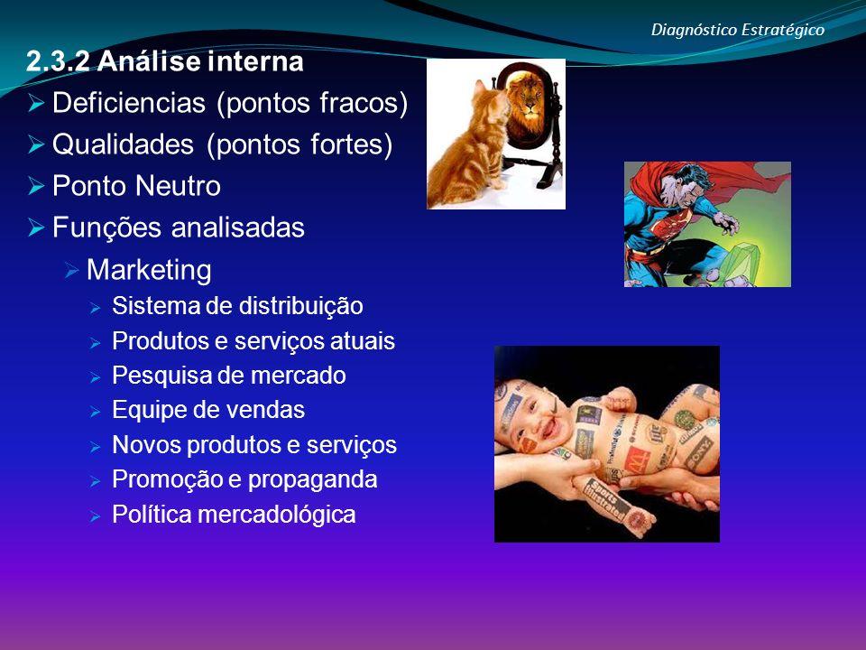 Diagnóstico Estratégico 2.3.2 Análise interna Deficiencias (pontos fracos) Qualidades (pontos fortes) Ponto Neutro Funções analisadas Marketing Sistem