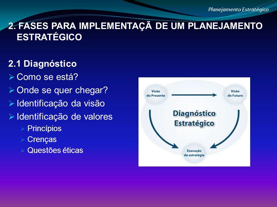 Planejamento Estratégico 2. FASES PARA IMPLEMENTAÇÃ DE UM PLANEJAMENTO ESTRATÉGICO 2.1 Diagnóstico Como se está? Onde se quer chegar? Identificação da