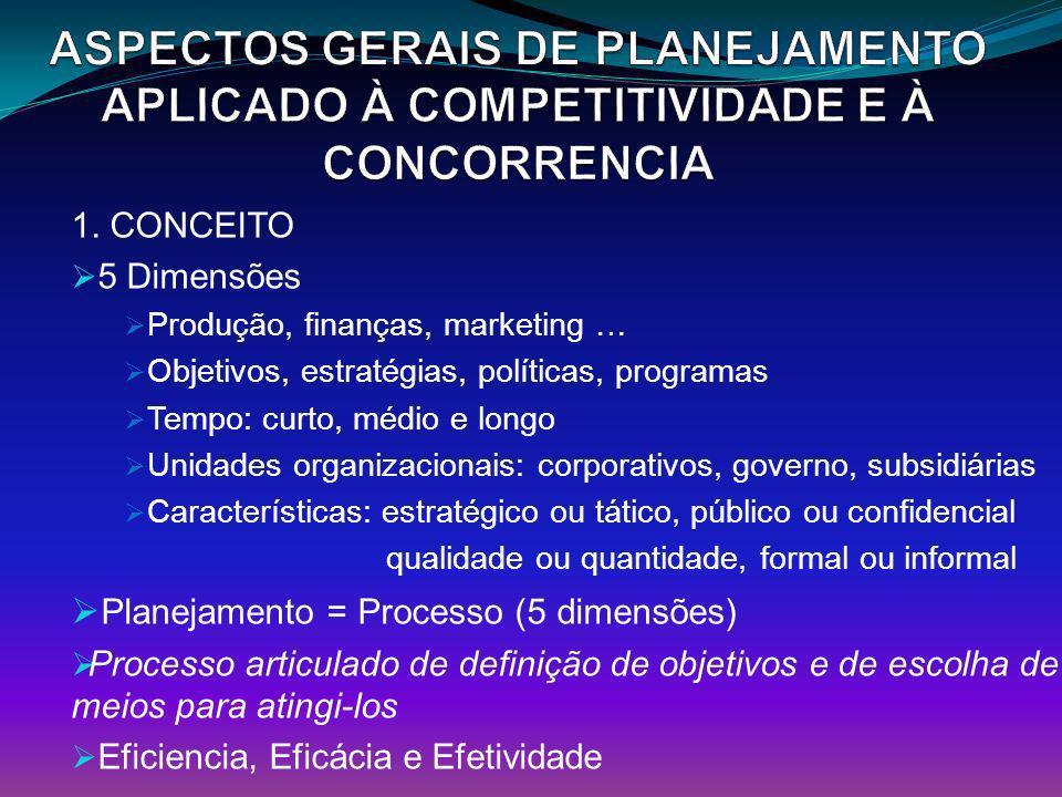 1. CONCEITO 5 Dimensões Produção, finanças, marketing … Objetivos, estratégias, políticas, programas Tempo: curto, médio e longo Unidades organizacion