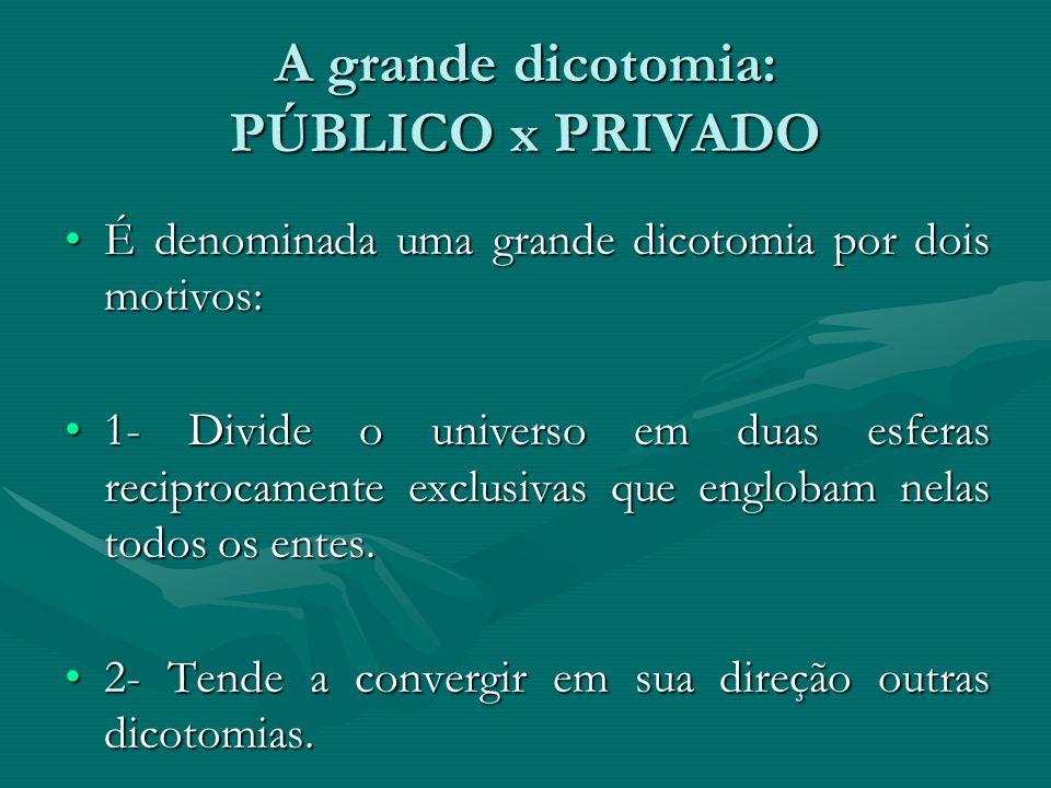A grande dicotomia: PÚBLICO x PRIVADO É denominada uma grande dicotomia por dois motivos:É denominada uma grande dicotomia por dois motivos: 1- Divide