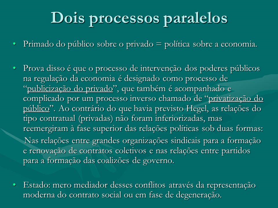 Dois processos paralelos Primado do público sobre o privado = política sobre a economia.Primado do público sobre o privado = política sobre a economia