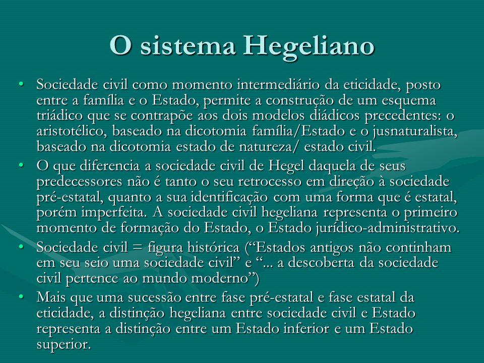 O sistema Hegeliano Sociedade civil como momento intermediário da eticidade, posto entre a família e o Estado, permite a construção de um esquema triá